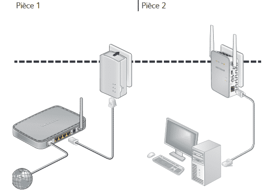 Netgear PWL1000 kit CPL (2)