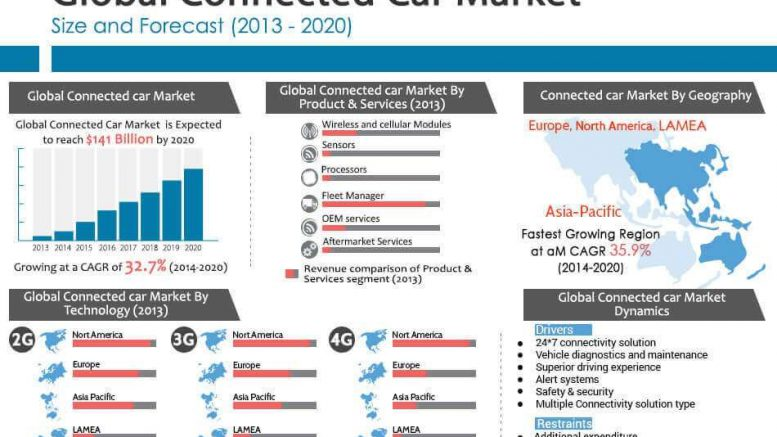 connected-cars-2020