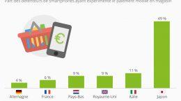 paiement via mobile
