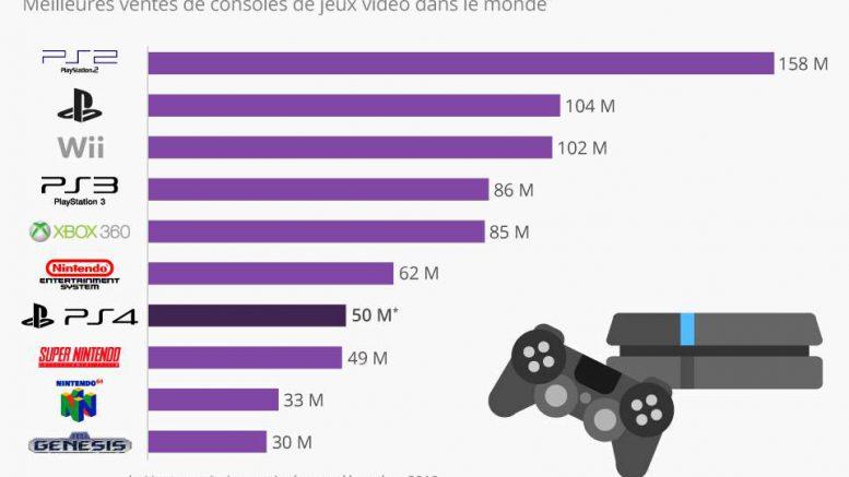 ventes console de jeux PS4