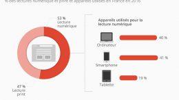 la_lecture_numerique_depasse_le_print