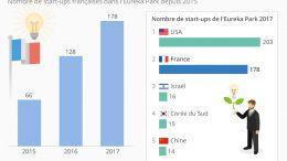 startups francaise au CES