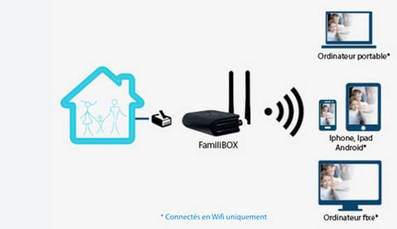 familibox