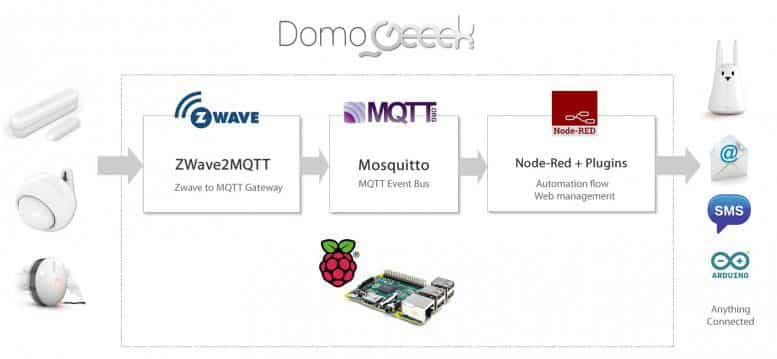 box domotique open source