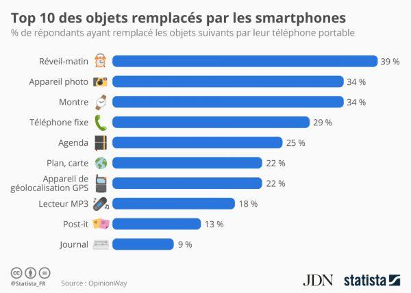 top 10 des objets remplacés par smartphone