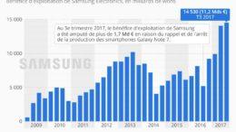 statista samsung T3 2017