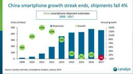canalys marché chinois smartphone