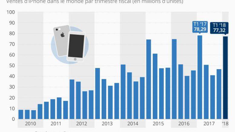 iPhone en baisse