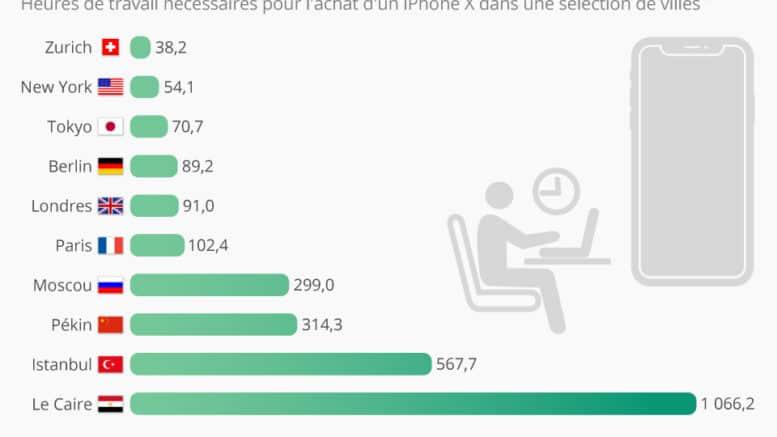 iphone combien d heure de travail