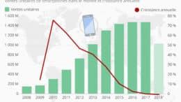 statista smartphone vente Q4 2018