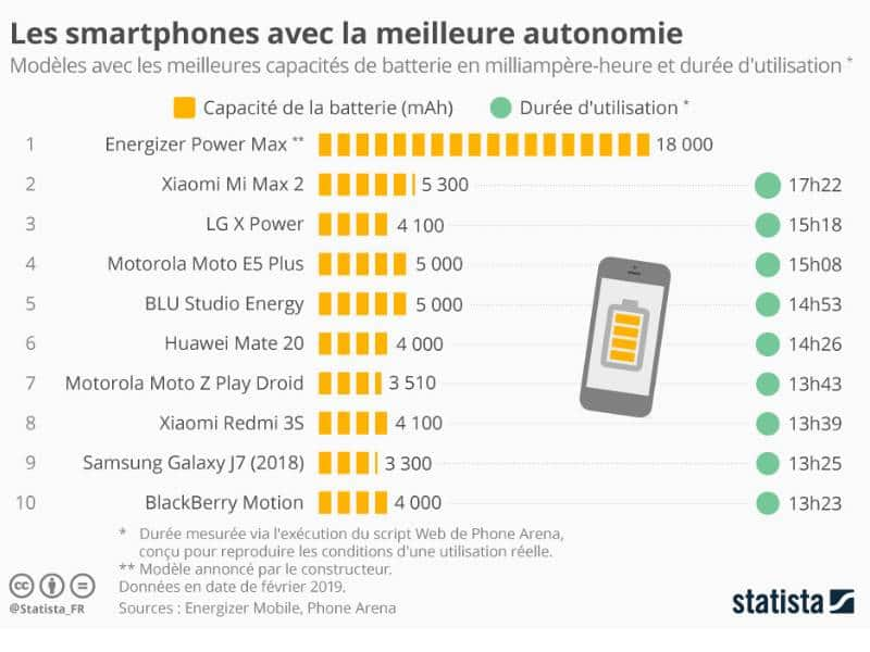 Smartphone autonomy