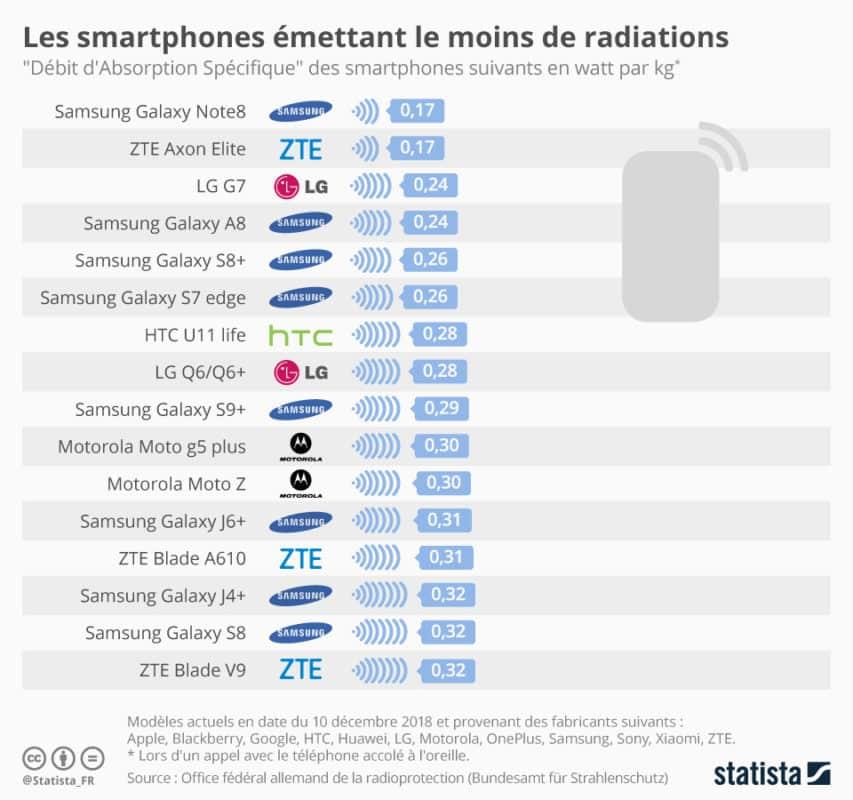statista DAS smartphone