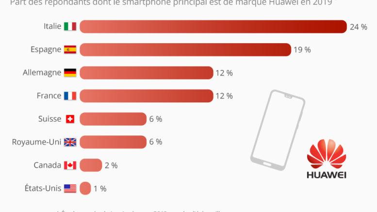 Huawei stat europe