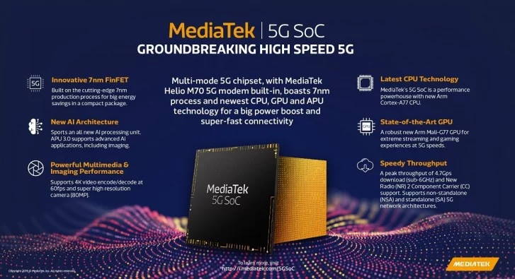 MediaTek MT6885 5G