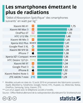 Statista radiations 2020
