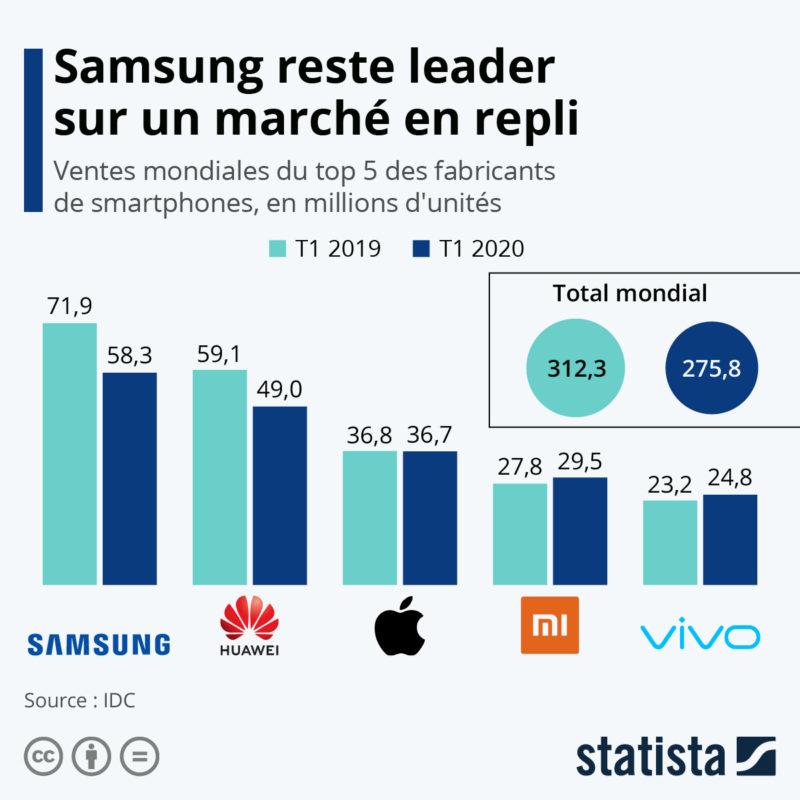 Statista Samsung leader du marche