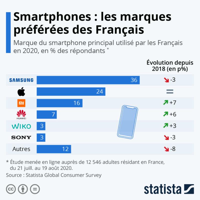 smartphones préférés des Français