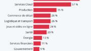 5G secteurs les plus impactes